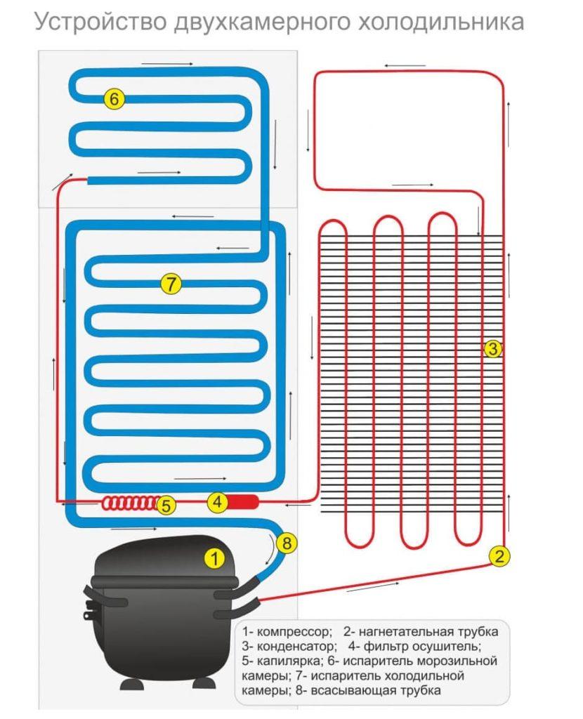 Какой холодильник выбрать: с фреоном или изобутаном?